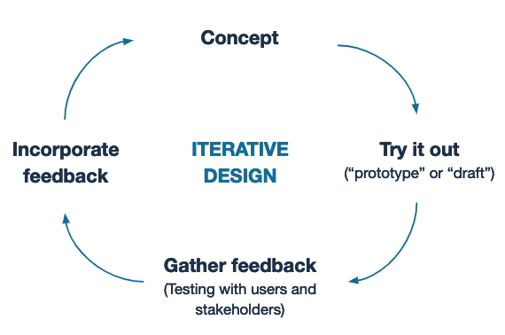 A conceptual image that describes iterative design. The phrase 'iterative design' is surrounded by four labels connected by a circle of clockwise-pointing arrows. Starting at the top, the labels read 'concept', 'try it out', 'gather feedback', 'incorporate feedback'